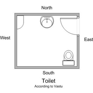 Placement in Toilet According To Vastu